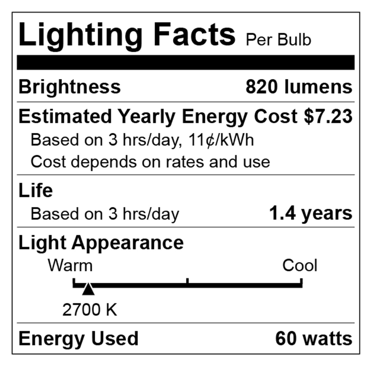 What Are Lumens Lumens Chart Definition Light Bulb Facts At