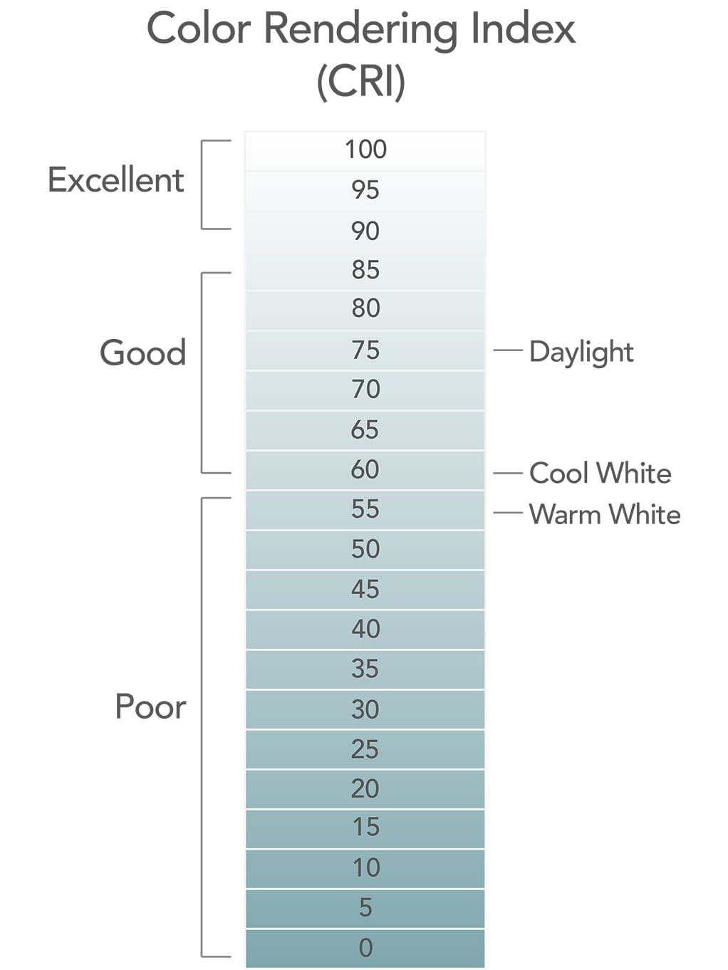 Color Rendering Index Chart