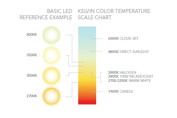 LED Kelvin Color Temperature Chart