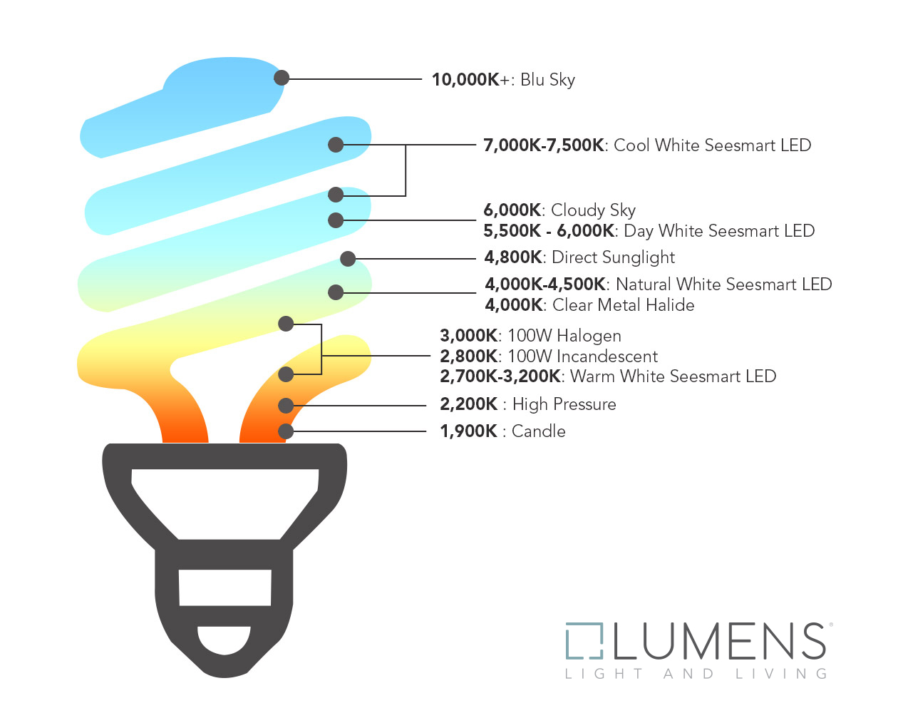 Kelvin Color Temperature Lighting Color Scale At Lumens Com